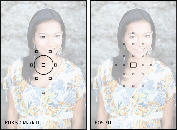 EOS 7D AF array comparison